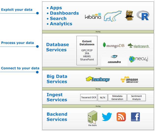 open-source-big-data